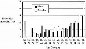 Mortality after aortic valve replacement: results from a ...