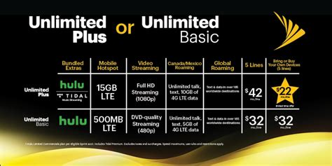 sprint has two new unlimited plans and holy sh t the