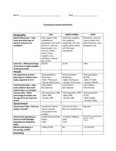 Comparative Economic Systems Worksheet