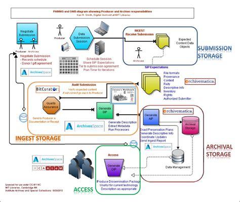 flow chart maker open source 28 images flow diagram