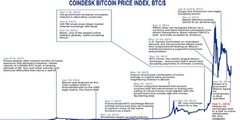 chart annotated history  bitcoin business insider