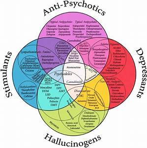 Venn Diagram Of Psychopharmeceuticals