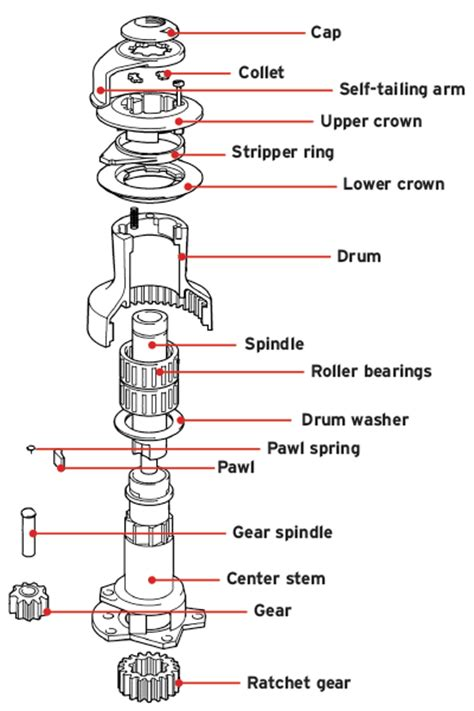 Rc Boat Part Diagram by Maintaining Sailboat Winches Boatus Magazine