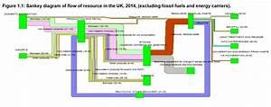 Uk Resource Flow 2014  U2013 Sankey Diagrams
