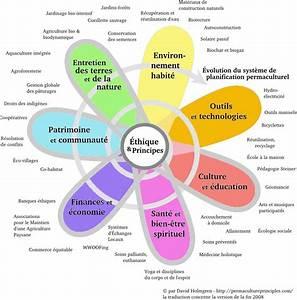 Association De Couleur : permaculture nature ~ Dallasstarsshop.com Idées de Décoration