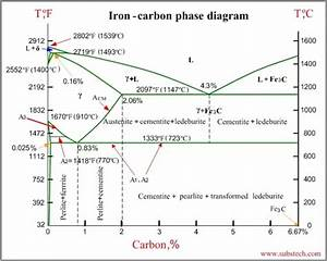 Why Is The Carbon Percentage Of The Iron