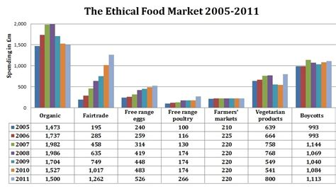 Ethical spending on the rise despite the recession Eco Eats