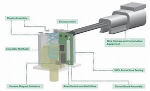 Sensor Manufacturing Process Capabilities
