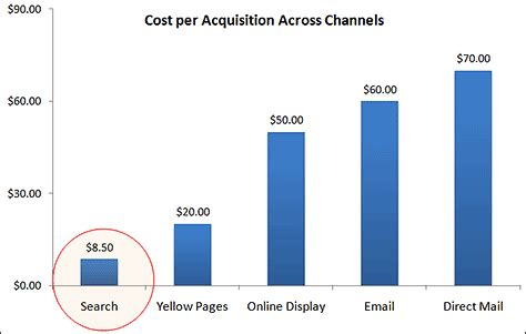cost effective search engine marketing organic seo pay - Search Engine Marketing Cost