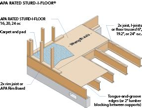 sturd i floor vs plywood glossary learn about industrial residential and