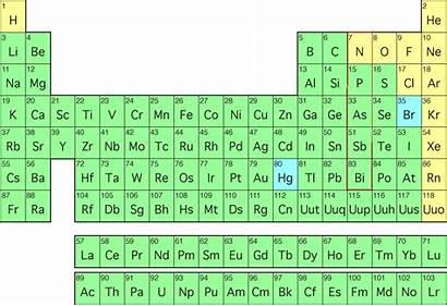 Nitrogen Configuration Periodic Table Elements Number Element