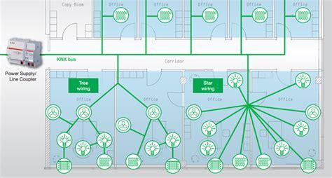 Knx Standard Weitverbreitetes Bussystem Zur Smart Home Steuerung by Bussystem Haus Knx