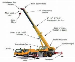 Wooden Mobile Crane Project Woodworking Session