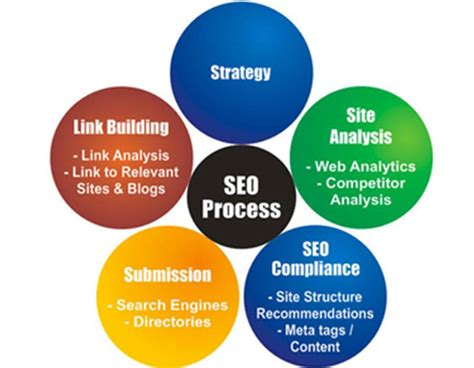 Seo Tools Meaning by Search Engine Optimization Seo Meaning Its Techniques