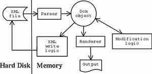 Anatomy Of An Xml App
