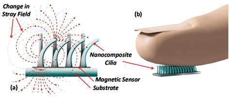 sensors  full text  magnetoresistive tactile