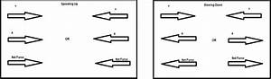 Wiring And Diagram  Diagram Of Unbalanced Force