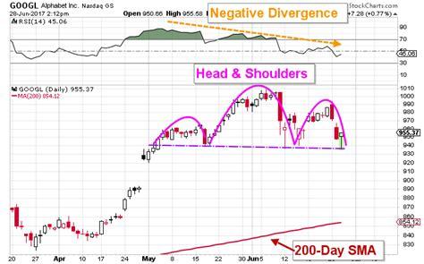 opportunity approaching  google stock tradinggodsnet