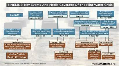 Water Flint Crisis Michigan Timeline Health Events