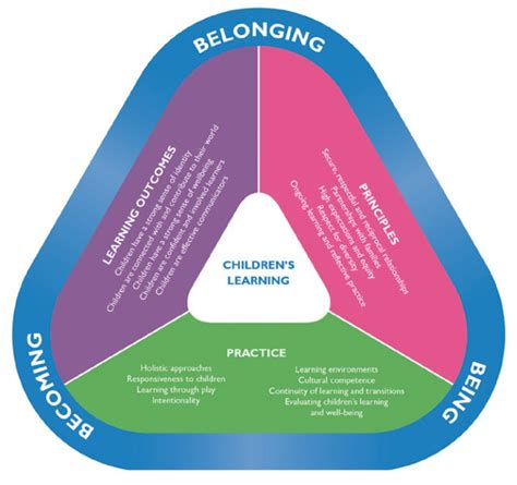 principles   early years learning framework