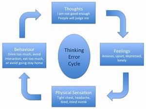 Cognitive Distortions And Thinking Errors