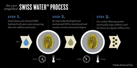 How is Coffee Decaffeinated? The Swiss and Mountain Water ...
