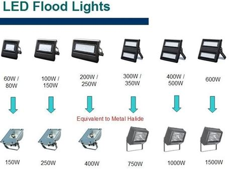 halogen light vs led led flood lights vs halogen picture pixelmari com