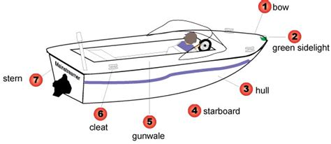 Bow Of Boat Port Side by Safe Boating License