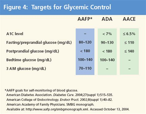 realistic approaches  improve glycemic control  type