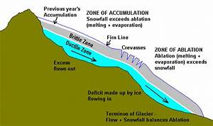 Geog On The Spot  Glaciation