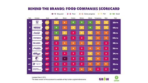 The Behind The Brands Food Companies Scorecard Marco