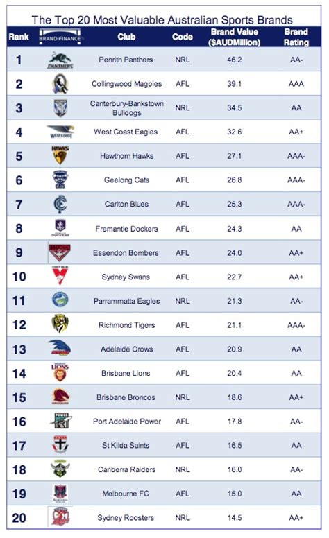 Afl And Nrl Club Brand Value (2013)  Footy Industry