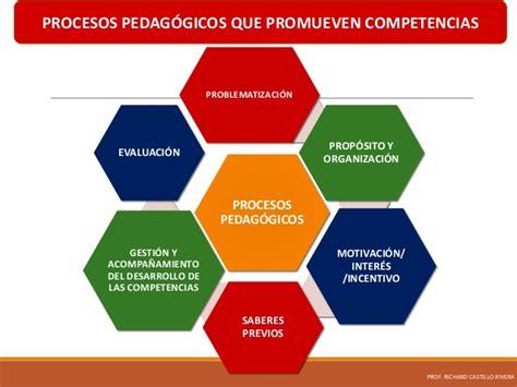 procesos pedagogicos
