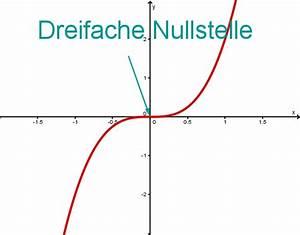 Polynom Nullstellen Berechnen : linearfaktordarstellung mathe artikel ~ Themetempest.com Abrechnung
