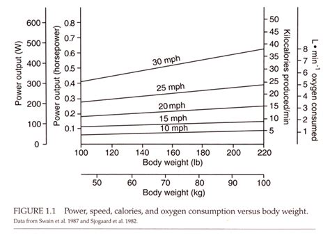 cycling performance simplified watts vs speed