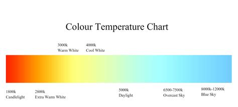 color temp chart what is the best color temperature for office upshine