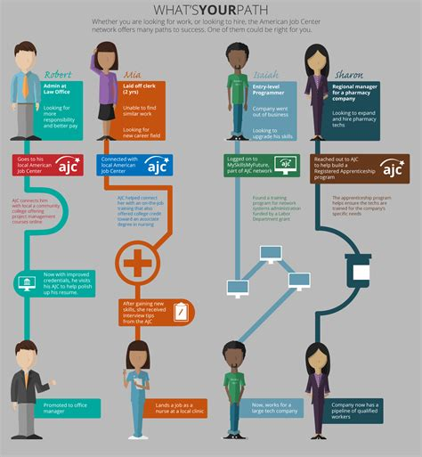 11634 career path infographic template what s your career path via the american center