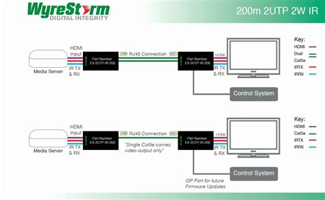 Hdmi Over Cat Wiring Diagram Collection