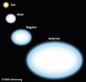 The Star U0026 39 S Life Of Altair