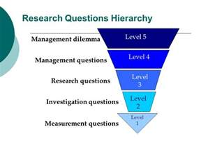 Research Question Hierarchy Management