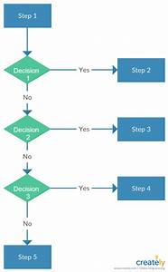 Three Decision Flow Chart