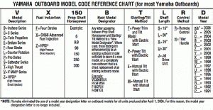 Yamaha Boat Motor Model Numbers by Decoding Yamaha Outboard Motor Model Number And