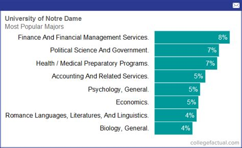Degree And Majors Offered By University Of Notre Dame, Plus Academic Programs & Fields Of Study