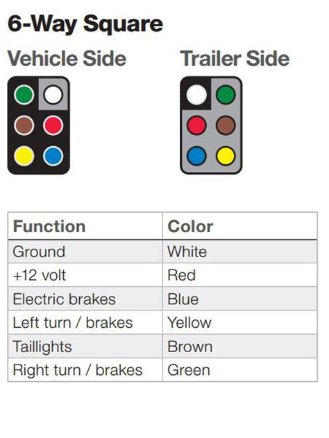6 Pin To 4 Pin Wiring Diagram by The Ins And Outs Of Vehicle And Trailer Wiring