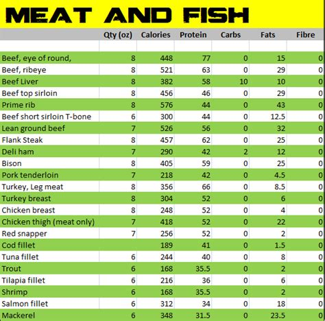 alphabet calorie food charts food chart trini fit lifestyle healthy eating food calorie