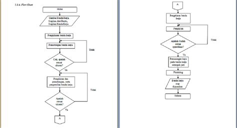 Contoh Flowchart Off Page Connector Logic Flowchart Maker Android Library Contoh Marketing For Google Docs Making Software Mac Free Php Sales Export Logistics Flow Chart