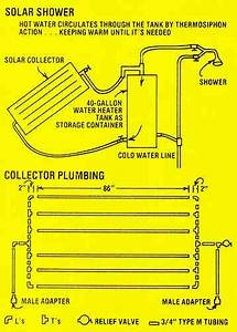 A Homemade Solar Water Heater - Do It Yourself