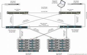 Cisco Ucs Lab Setup