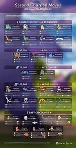 Pokemon Go Trade Stardust Chart Pokemon Go Trading Stardust Cost Chart