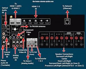 Surround Sound Receiver Guide  Introduction To Av Receivers